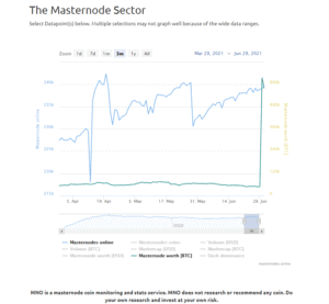 Masternode Sector explodes due to ION